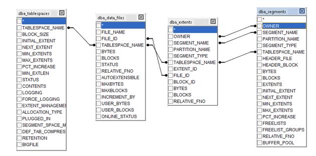 Réorganisation des tables dans les tablespaces Oracle